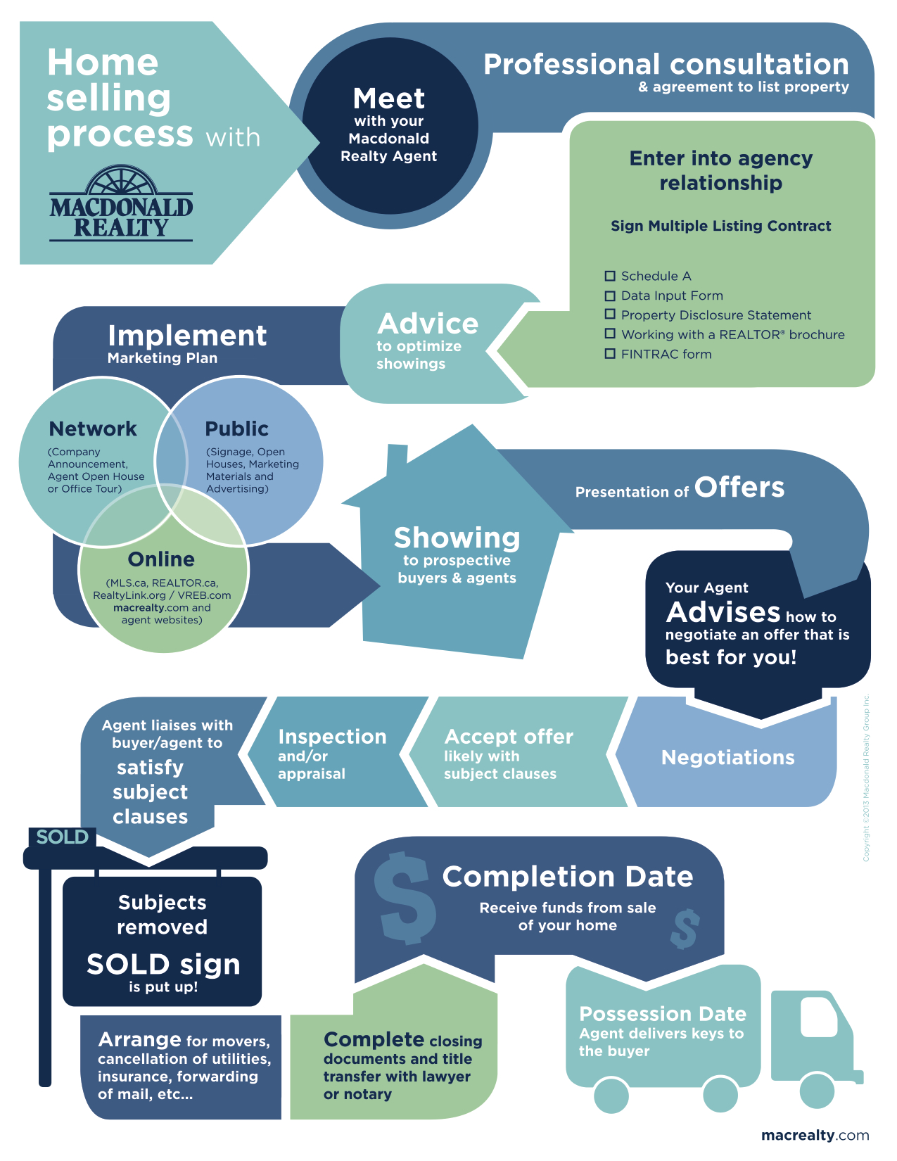 Infographic_Home_Selling_Process